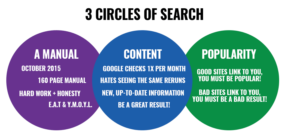 3 circles of search